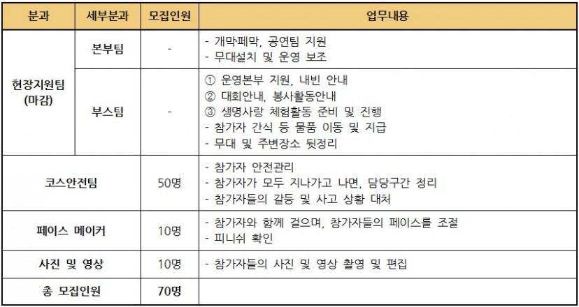 부산생명의전화, 제8회 생명사랑밤길걷기 서포터즈 모집